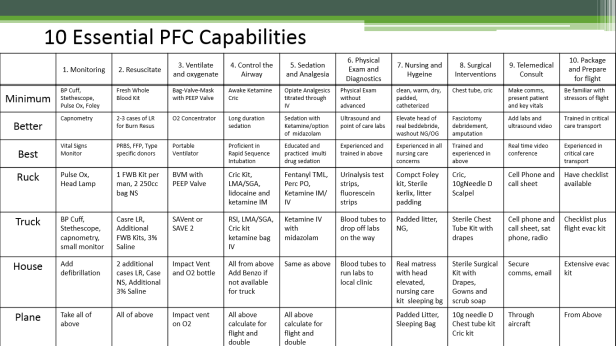 10-capabilities-grid